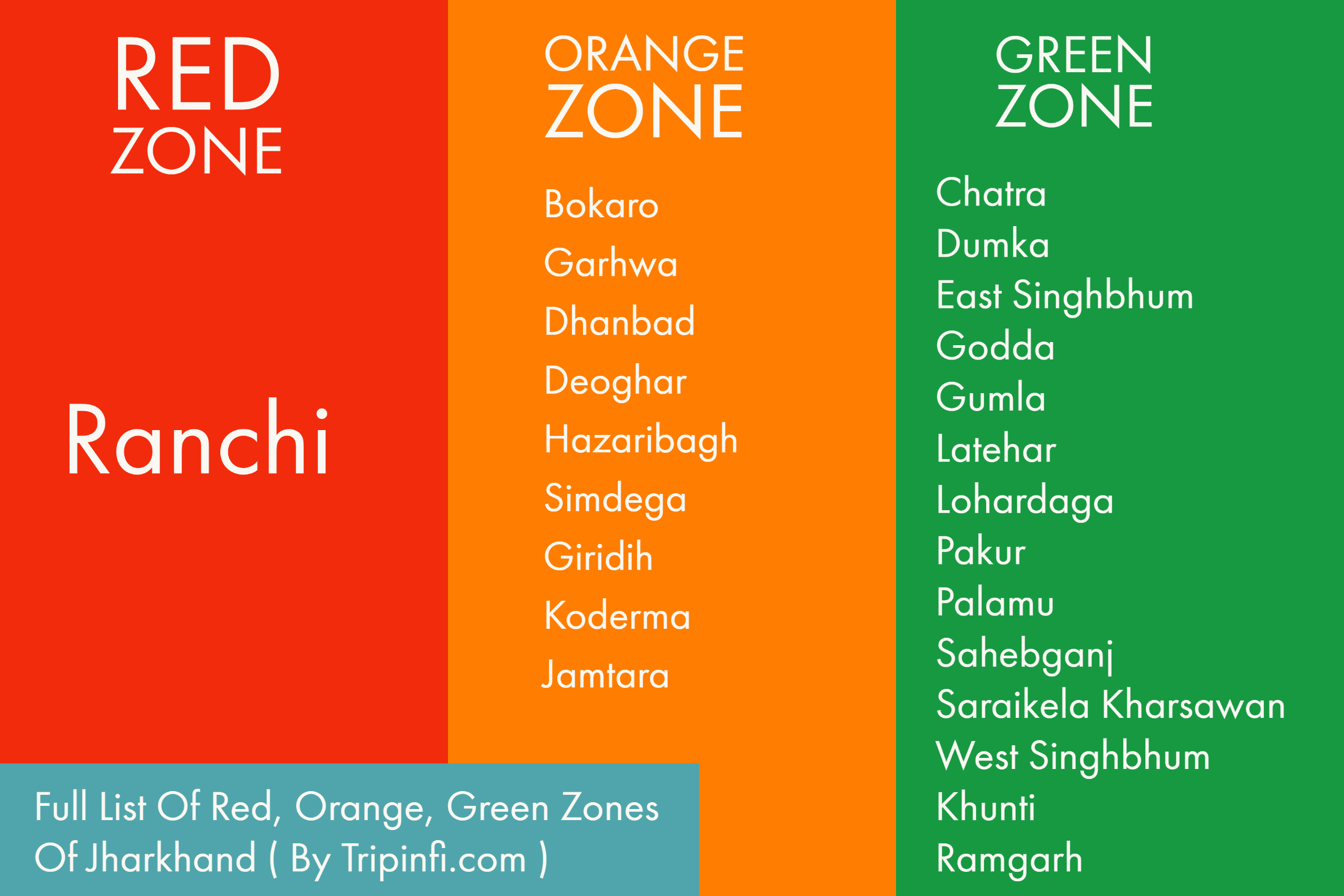 Check out Red, Orange, Green Zone districts in Jharkhand and the list of permitted, prohibited activities.